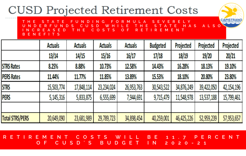 CUSD Projected Retirement Costs