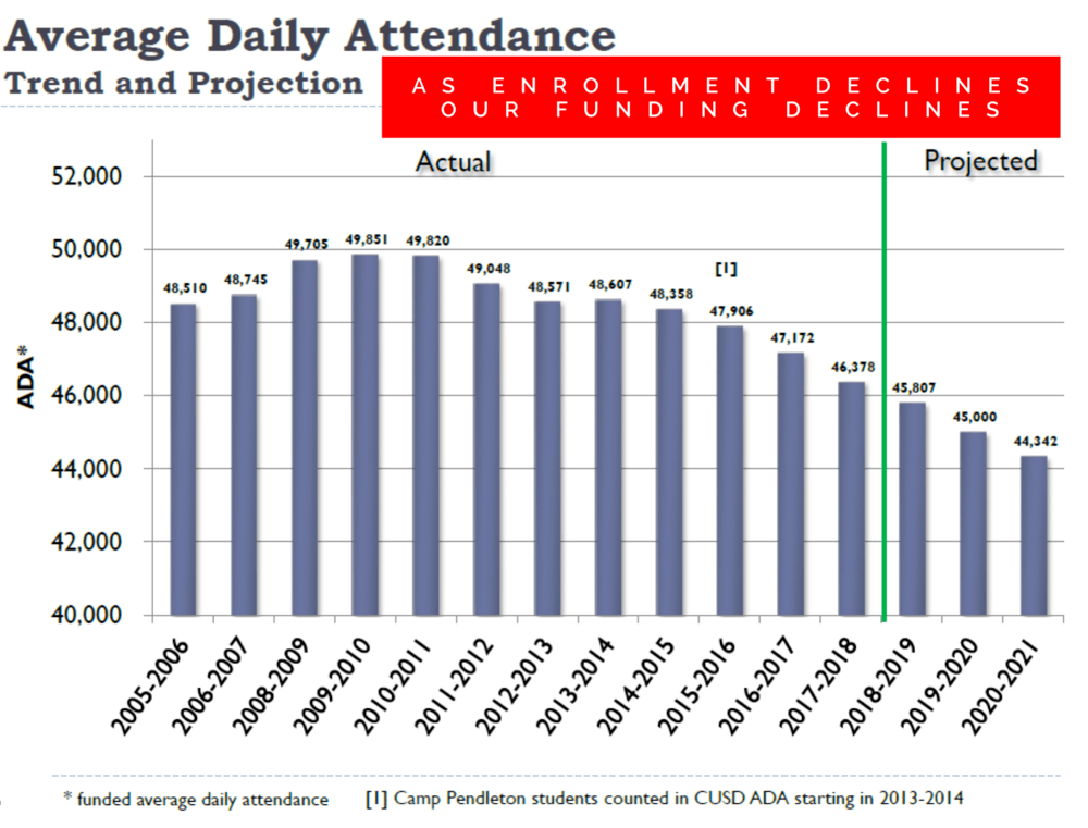 Attendance Trends and Projections